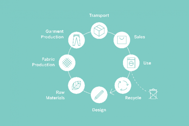 Towards the Circular Economy: Identifying local and regional government policies for developing a circular economy in the fashion and textiles sector in Vancouver, Canada
