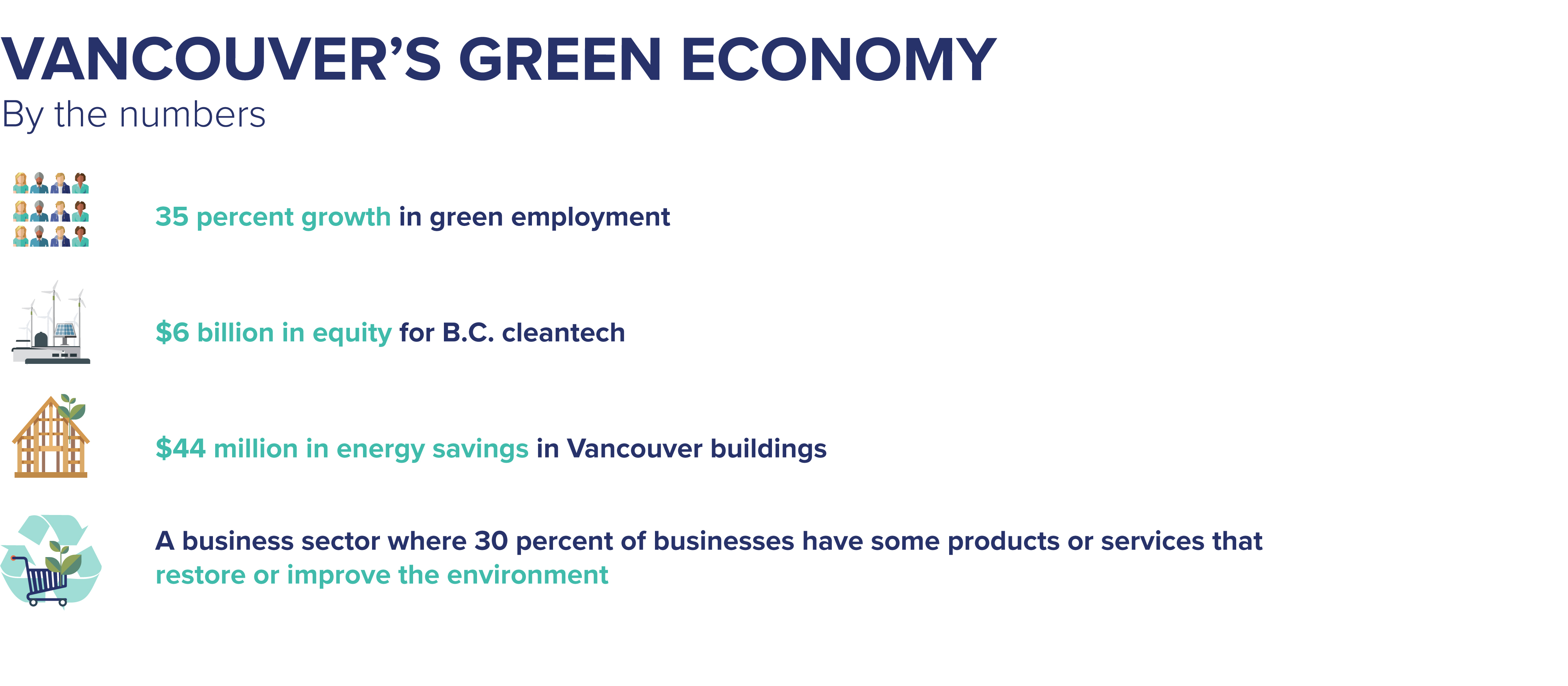 35 percent growth in green employment $6 billion in equity for B.C. cleantech $44 million in energy savings in Vancouver buildings A business sector where 30 percent of businesses have some products or services that restore or improve the environment