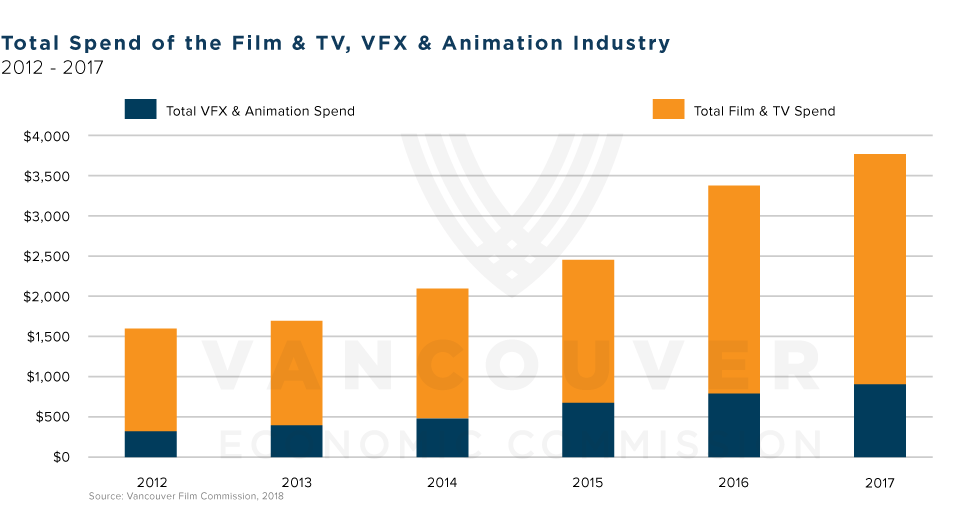 New study by Vancouver Film Commission shows that the total production spend by the film & TV industry has more than doubled since 2012